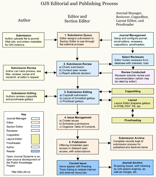 OJS redaktions- og publikationsproces